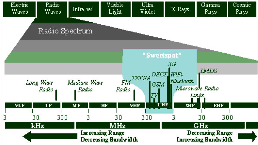 Spektrum Yönetimi Spektrum İzleme