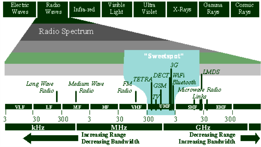 Spectrum Management Spectrum Monitoring